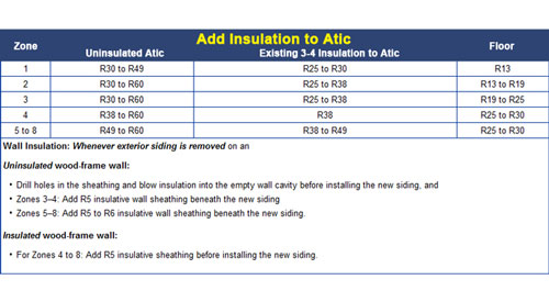 Insulation R-value Chart in Georgia GA